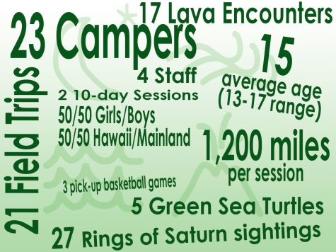 23 Campers, 4 Staff, 2 10-day sessions, 21 Field Trips, 50/50 Girls/Boys, 50/50 Hawaii/Mainland, 1200 miles per session, 15 average age, 17 lava encounters, 3 pickup basketball games, 27 Rings of Saturn sightings